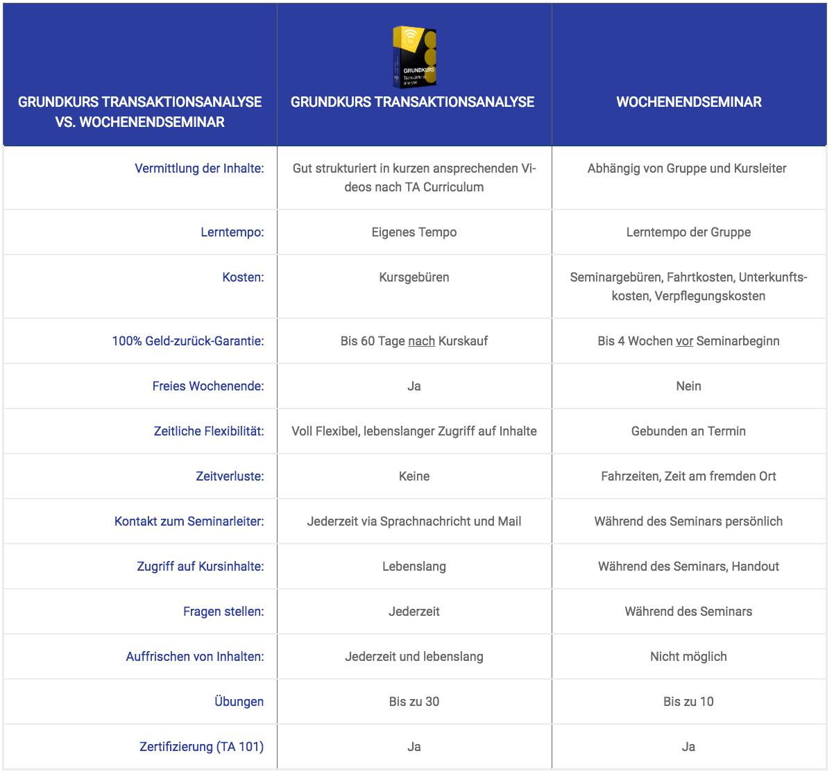 Vergleich Grundkurs Wochenendkurs