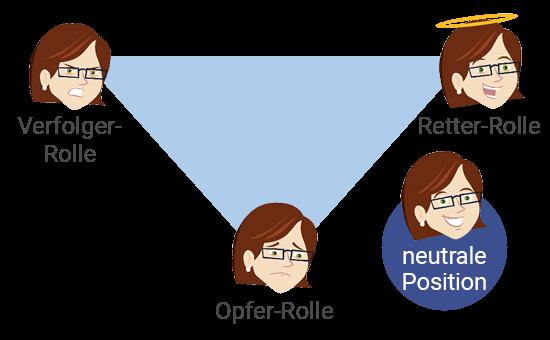 Drama Dreieck: Hier erfährst du alles über das Drama Dreieck der Transaktionsanalyse