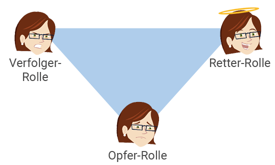 Ehe retten - Transaktionsanalyse: Drama-Dreieck